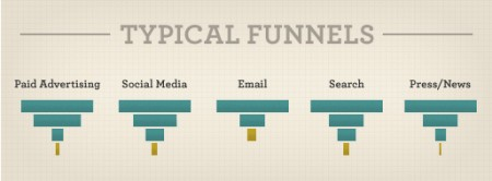 Typical_Funnels